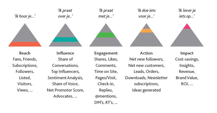 social media key performance indicators
