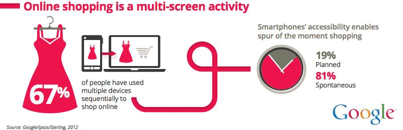 Shopping - multi-screen activity