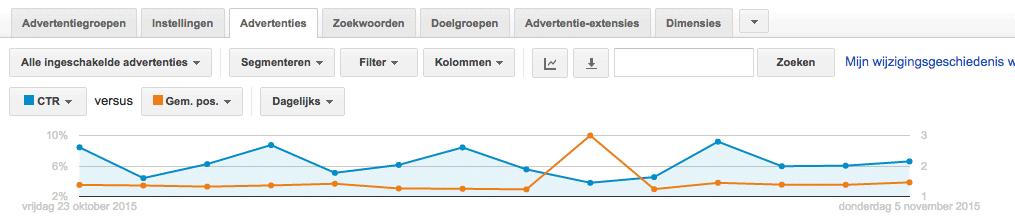 google adwords ctr en gemiddelde positie