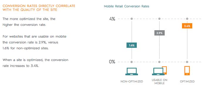 mobile strategy - conversies via geoptimaliseerde websites zijn hoger