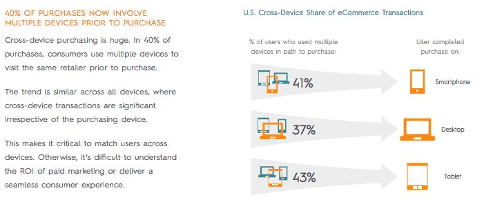 mobile strategy - cross-device aankoop neemt toe