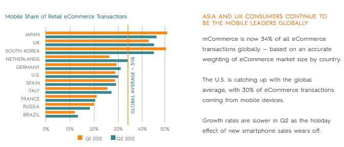 mobile-strategy - mobiele aankoop in nederland