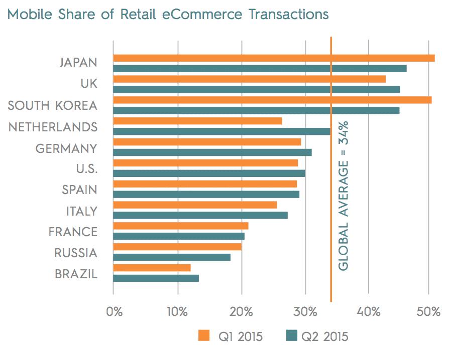 online-marketingstrategie-criteo-state-of-mobile-commerce-report-q2-2015