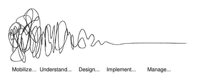 ontwerpattitude business model canvas