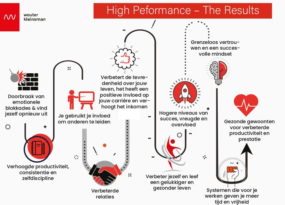 High Performance Life Coaching The Results