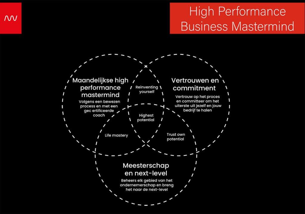 High Performance Business Mastermind
