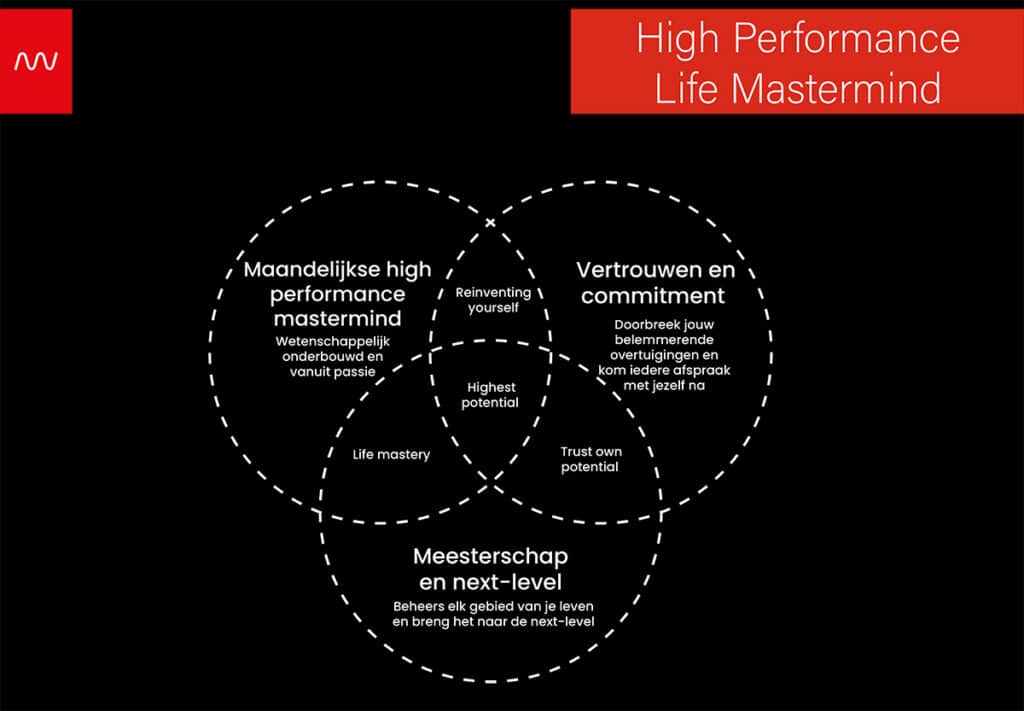 High Performance Life Mastermind