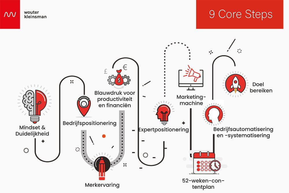 Business-Coaching-Amsterdam-High-Performance-Process